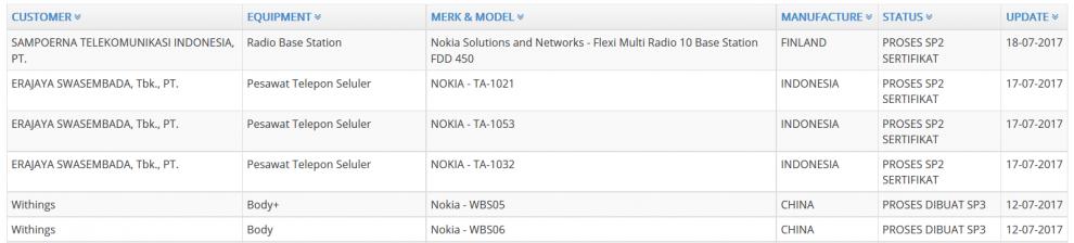 Nokia 3, 5, 6 Body Indonesia Certification