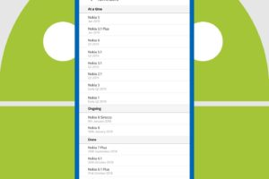 Nokia Android Pie update schedule
