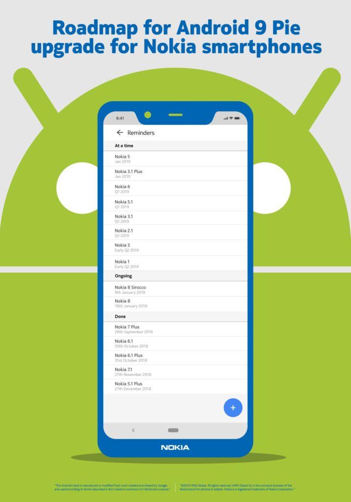 Nokia Android Pie update schedule