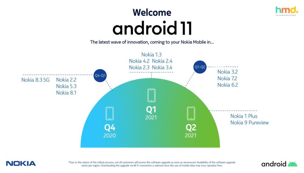 Nokia Mobile's Android 11 roadmap